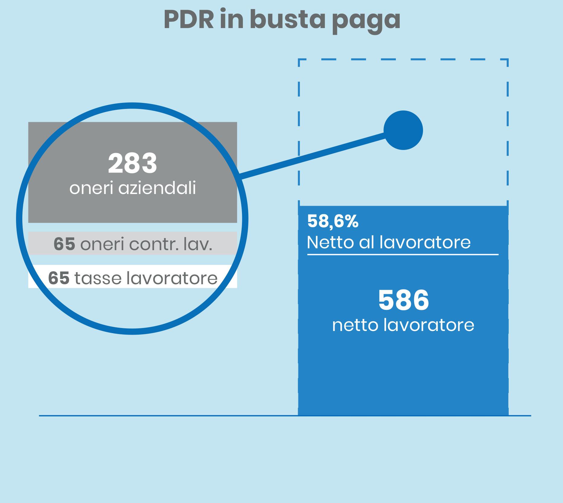 grafici PDR in busta vs in welfare