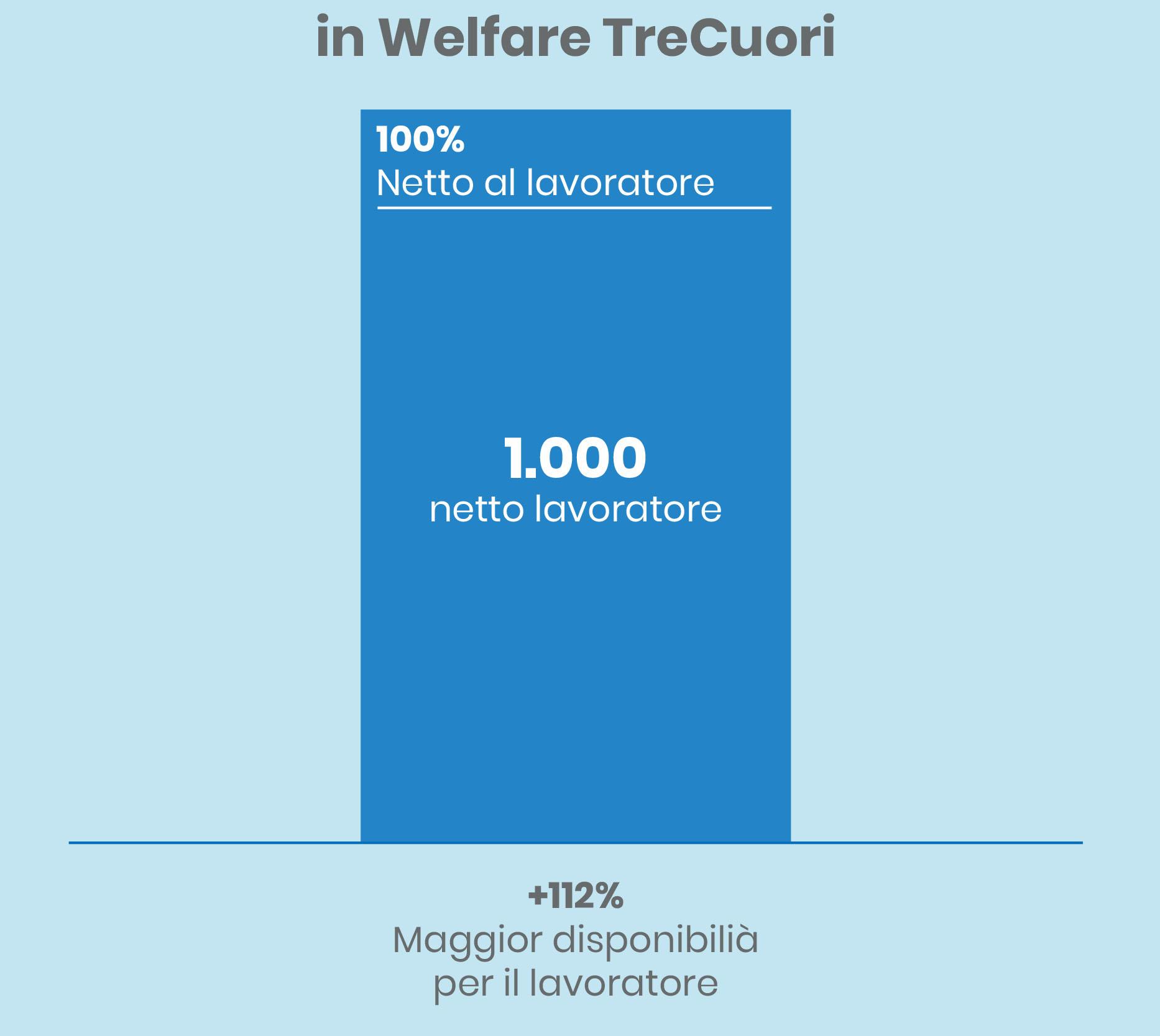 grafici premio in busta vs in welfare